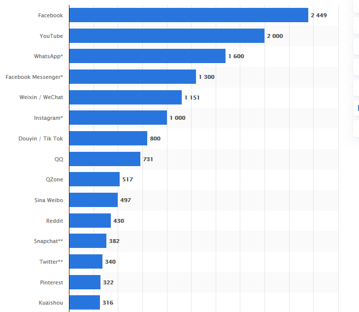 Global social networks ranked by number of users.